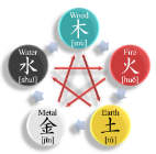 WuXing:Five Elements
